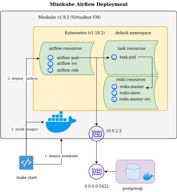 Dataflow diagram included in RFC documentation and linked to the repository README.md